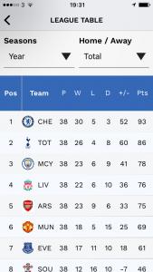 End of Season League Table - 2016 / 2017