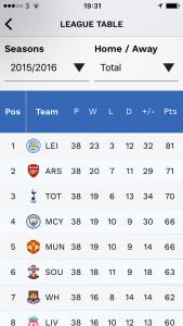 Last Season's League Table when Leicester were Champions